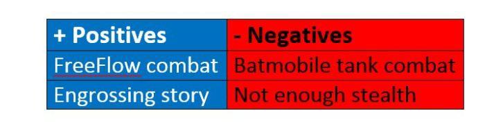 Batman Arkham Knight Table